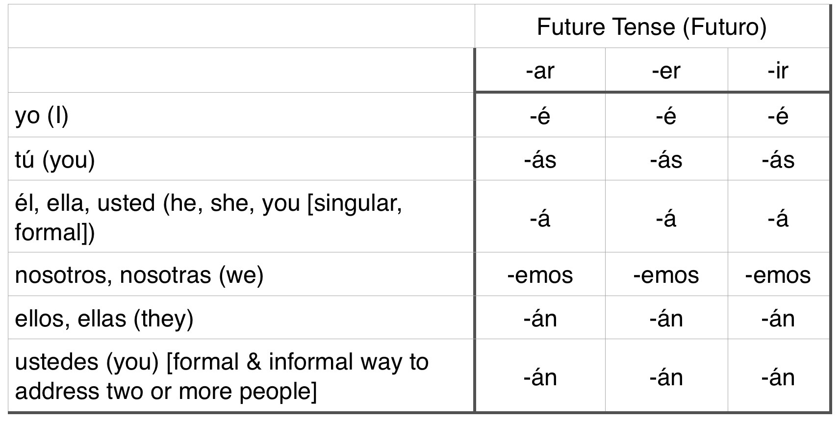 Spanish present tense endings table for Table in spanish